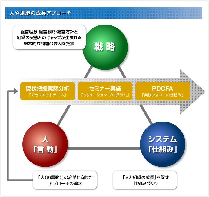 ラーニング・システムズのアプローチと特徴